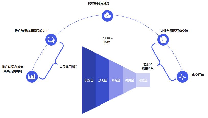 亿图图示10.5破解版教你怎么画营销漏斗图1