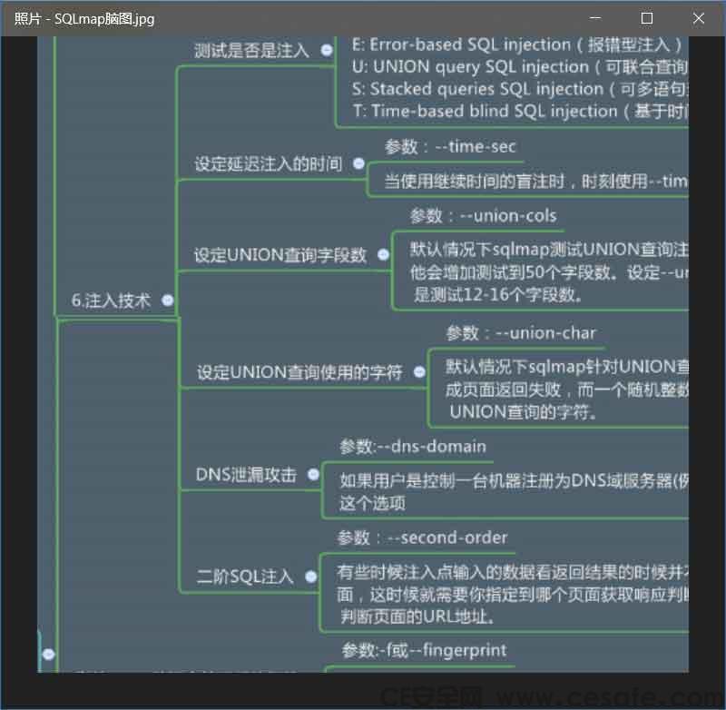 SqlMap使用方法思维脑图 [高清版]