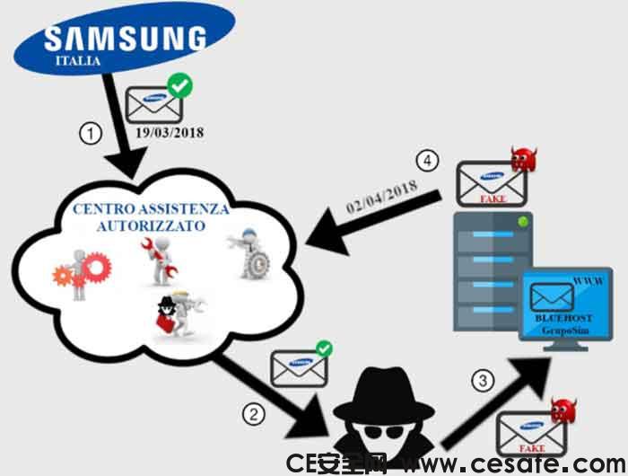 网络间谍活动针对意大利三星服务中心发起攻击