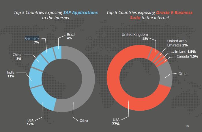 US-CERT警告包括Oracle和SAP在内的ERP应用程序的网络攻击