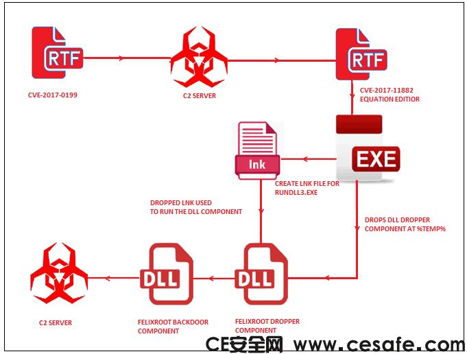 黑客利用FELIXROOT后门进行恶意邮件传播