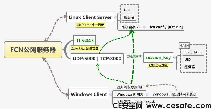 FCN一键接入局域网v3.5正式版 FCN远程唤醒主机
