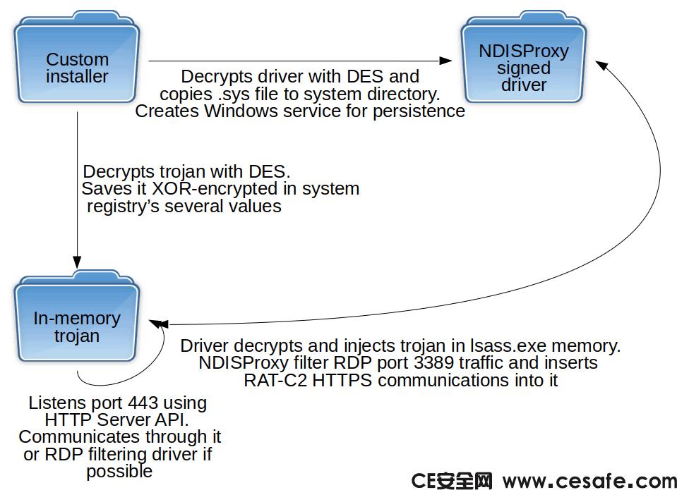 中国LuckyMouse APT在最近的攻击中使用了数字签名的网络过滤驱动程序