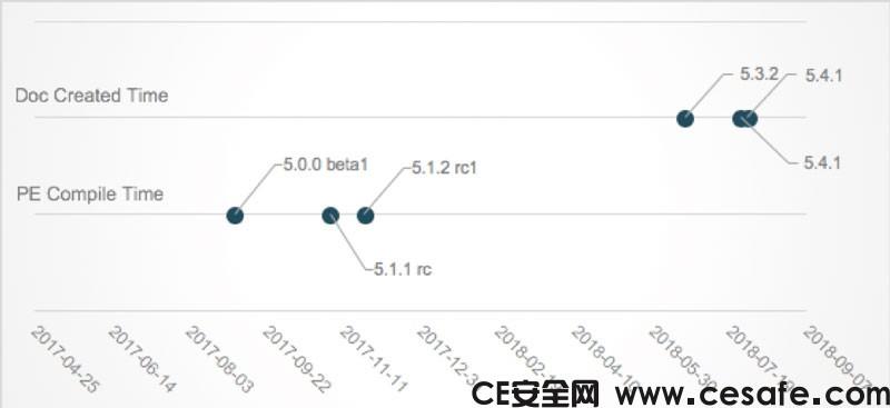FireEye发现针对日本媒体的中国APT10黑客攻击技术